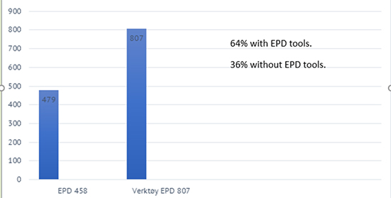 EPD - Distribution in EPD-Norge